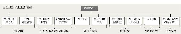 """알짜 계열사 매각한 웅진…""""무담보 채권자 손실 거의 없을 듯"""""""
