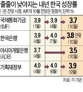 IMF, 한국 성장률 3.7%로 낮춘다