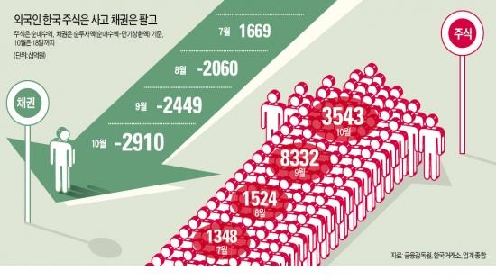 주식 사고 채권 팔고…외국인의 '이중생활'