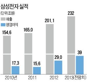 삼성, 달리는 말에 채찍…2014년 목표 '매출 10%대 성장'