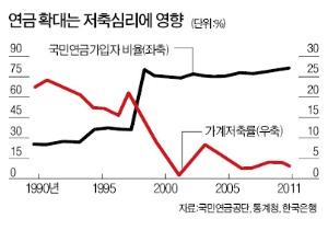 [29일 '저축의 날' 50주년] 경제 혈액 vs 소비 장벽, '양날의 칼' 저축