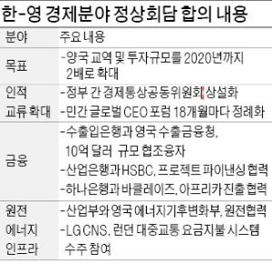 [朴 대통령, 영국 국빈 방문] 韓·英 경제 협력 강화…교역·투자 2020년까지 2배로 늘린다