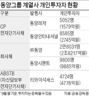 """공시·투자설명서에 허위기재해야 '사기'…금감원 """"동양은 확실히 밝혀진 것 없어"""""""