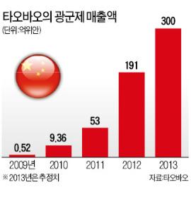 0시 1000만명 동시접속…5조원 '싹쓸이 쇼핑'