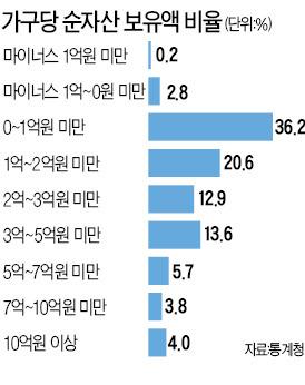 [2013 가계금융·복지조사] 전세가 상승으로 순자산도 줄어