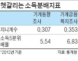[2013 가계금융·복지조사] 양극화 더 심화?…新지니계수 논란