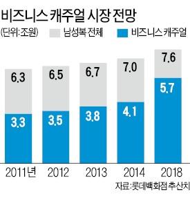 정장 벗은 남성복, '40대 오빠' 유혹