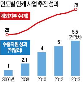 """INKE  내주 서울서 총회 개최…세계로 뻗는 인케 """"中企 수출 도우미"""""""