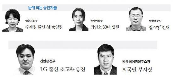 삼성 임원 475명 승진…눈에 띄는 승진자들