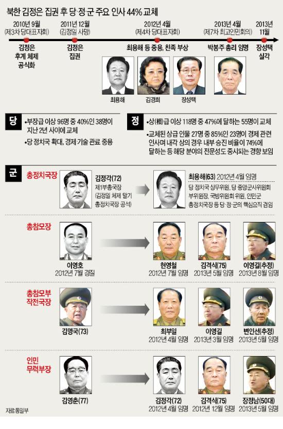 [北 2인자 장성택 실각] 北 권력지도 '요동'…최용해 등 군부와 암투서 밀린 듯