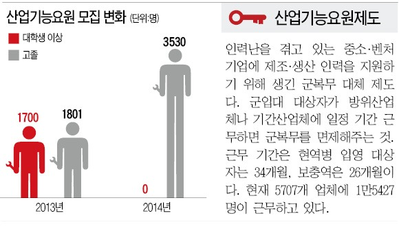 """고졸만 뽑는 병역특례…IT업계 """"구인난"""" 반발"""
