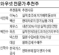 '경기회복 수혜 기대' 車·조선·화학·금융株 미리 '찜' 하세요