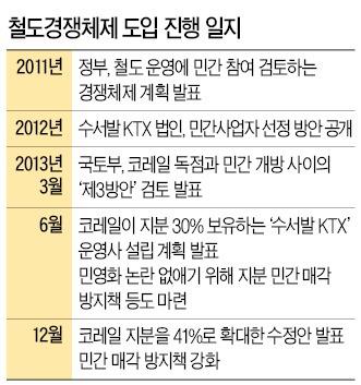 [사상 최장 철도파업] 수서發 KTX '철도 민영화' 논란…코레일 노사 '불신의 늪'