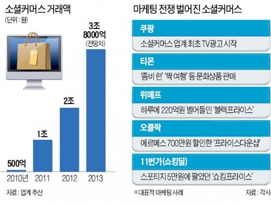 신라면 390원에 판매…최저가 200% 보상제, 소셜커머스 '튀는 마케팅' 진격