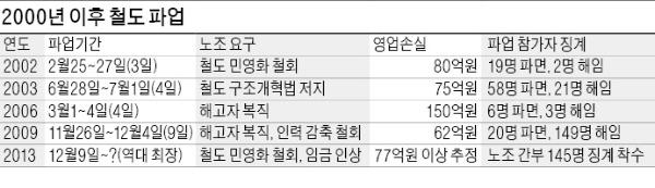 """[철도파업 '强 대 强' 충돌] 정부 """"적자구조 개선""""이라는데…勞 """"위장 민영화"""" 되풀이"""