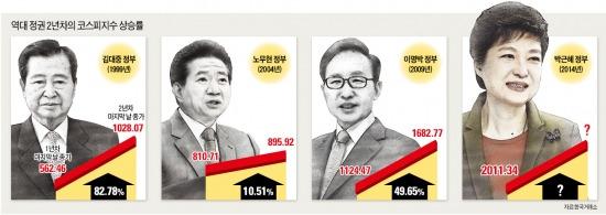2014년 집권 2년차 '주가 불패' 재현?