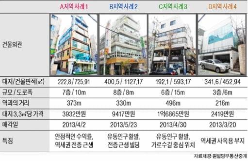 서울 신사역 인근 중소형 빌딩 실거래 사례 및 추천 매물