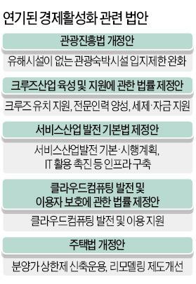 [2014 예산 국회 통과] 경제활성화 법안 3분의 1 무산