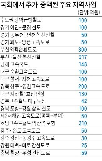 [2014 예산 국회 통과] 삭감 대상도 되살려…5억~100억 곳곳 나눠먹기
