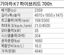 [시승기] 기아차 K7 하이브리드 700h, 시동소리는 안들리고…주행·정숙성 '굿'