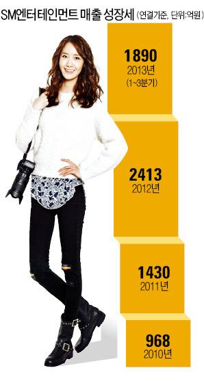 영화·화장품·패션…'엔터 빅3' 영토확장