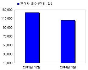 (표 1) 지난달 완성차 5사의 내수 판매량은 10만6343대로 작년 12월 12만3648대 보다 1만7305대 감소했다.