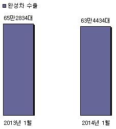 (표 2) 올 1월 완성차 5개사의 수출 실적은 총 65만2834대로 전년 동월(63만4434대)과 비교해 1만8400대 감소했다.