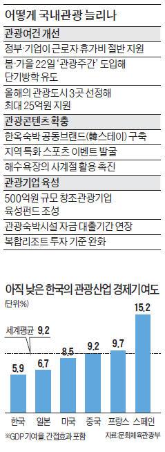 [국내 관광 활성화 대책] 근로자 휴가비 지원·22일간 여행 방학…관광 내수 살리기 '올인'
