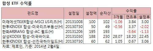 삼성 한화 선두 경쟁 '치열' … 합성 ETF시장 반년