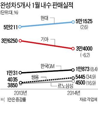 1월 車내수 판매 기아차만 후진
