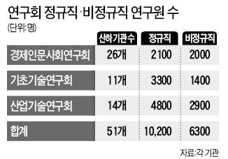 정부출연硏 비정규직 석·박사 내년까지 350명 정규직 전환