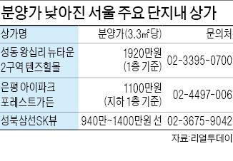 '겸손해진' 상가 분양가…서울 800만원대도 등장