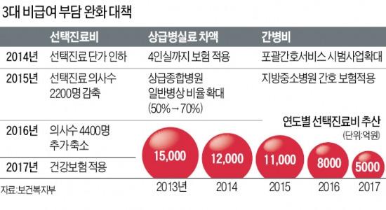'3대 비급여' 건보로 흡수…위암환자 부담 693만 → 234만원으로