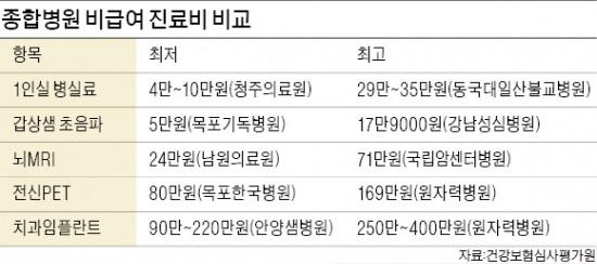 종합병원 비급여 진료비 '천차만별'…1인실 최저 4만원, 최고 35만원