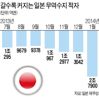 日 1월 무역수지 적자 사상최대