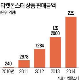 """신현성 티켓몬스터 대표 """"美에 물류센터…현지 상품 3일 내 배송"""""""