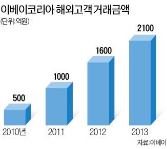 외국인 '직구族' 잡아라…패션 中企 매출 '쑥쑥'