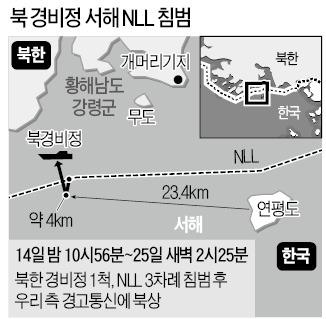 北경비정, 서해 NLL 세차례 침범