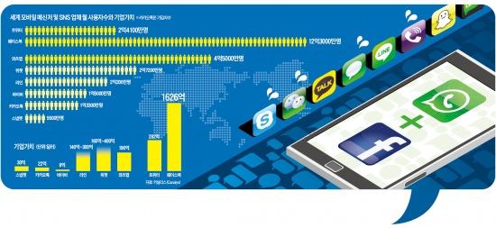 "[Smart & Mobile] 모바일 메신저 大戰…와츠앱·위챗·라인 ""총공격"""