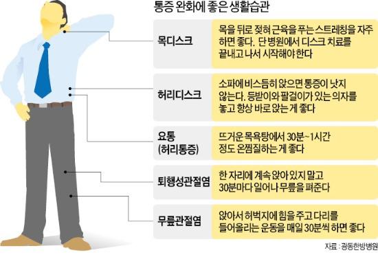 결리고 뻐근한 '봄 통증', 뜸·침 '한방'으로 잡는다