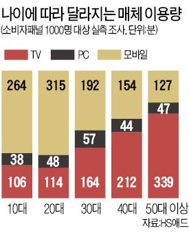 TV·PC보다 모바일에 더 빠진 한국인