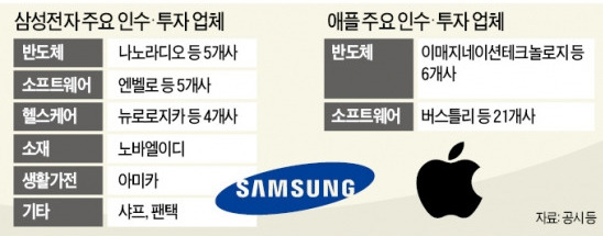 M&A로 본 삼성·애플의 미래 '먹거리'…삼성, 신개념 반도체·의료기…애플, 모바일SW·반도체 기술