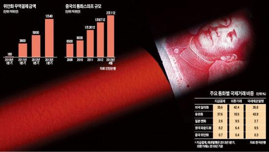 [글로벌 이슈 - 위안화 국제화 5년] '기축 통화 야심' 中의 만만디