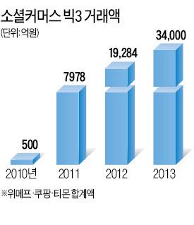 공정위, 쿠팡 헐뜯은 위메프에 '옐로카드'