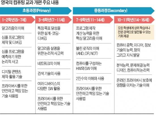 """[STRONG KOREA] """"코딩교육이 영어보다 중요해질 것"""""""