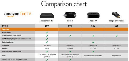 (왼쪽부터) 아마존 '파이어 TV', '로쿠 3', 애플 TV, 구글 크롬캐스트 4종 스펙 및 가격 비교표.
