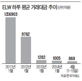 """외국계 증권사, ELW규제 있는 한…""""한국서 신규 파생상품 사업 안한다"""""""