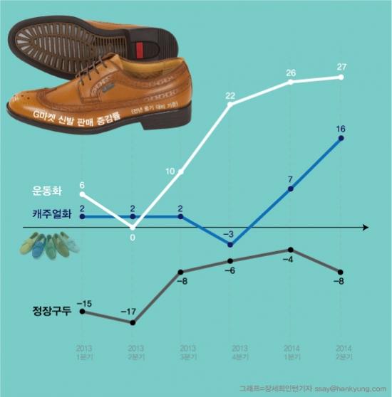 늘어나는 운도녀·운출족·워런치족…편한신발 판매 '점프'