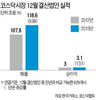 [12월결산 상장사 2013년 실적] 코스닥 629개사 분석