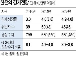 [이주열號 통화정책 방향] 이주열 '무난한 데뷔전'…경기회복에 자신감 보였다
